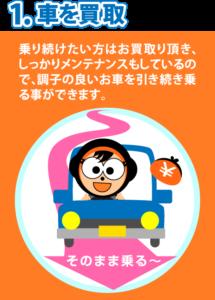 1、車を買い取り。乗り続けたい方はお買取りいただき、しっかりメンテナンスもしているので、調子のよいお車を引き続き乗ることができます。